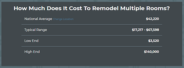 Smart Budgeting for Your Next Home Renovation - Remodeling Costs